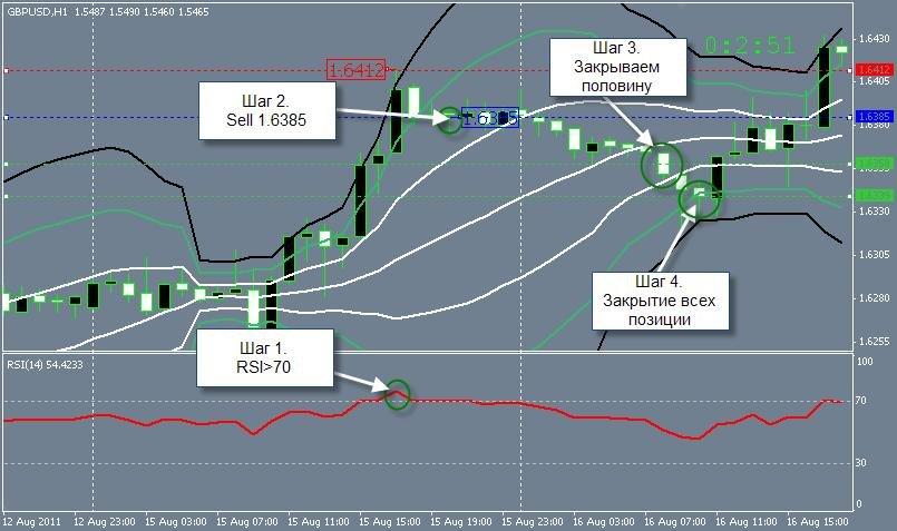 Стратегия на часовом графике форекс полос боллинджера цена фунта в рублях
