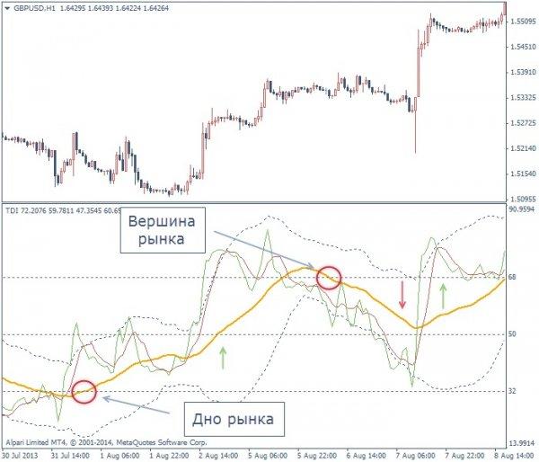 описание форекс индикатора traders dinamic index