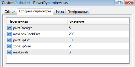 Индикатор Power Dynamite Areas