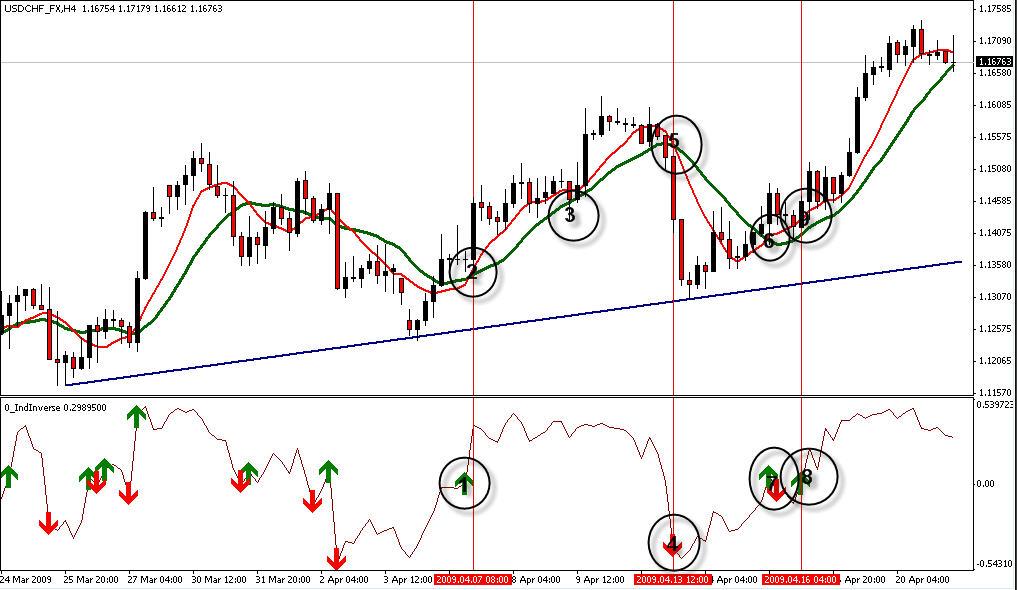 Forex индикатор indreverse elliott wave markets