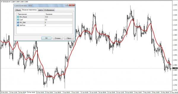 Индикатор ema forex фондовая биржа forex