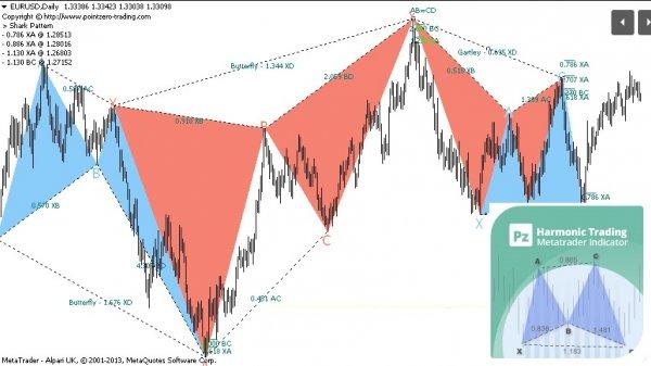 Harmonic trading indicators 4